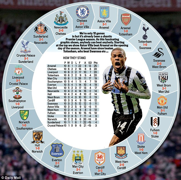 Interesting circular stat, show how each team involved in EPL this season has beaten and has been beaten by any team