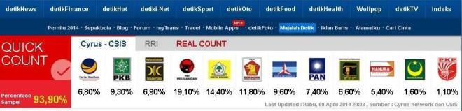 (www.detik.com) Quick Counting Result of Indonesia People's Representative 2014